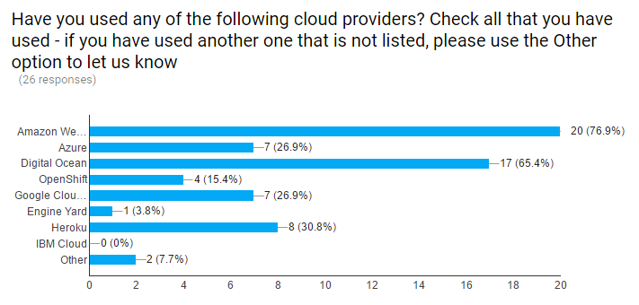 poll-providers